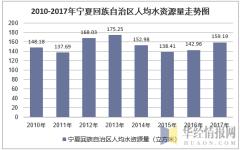 2010-2017年宁夏回族自治区人均水资源量走势图