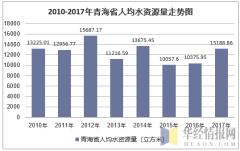 2010-2017年青海省人均水资源量走势图