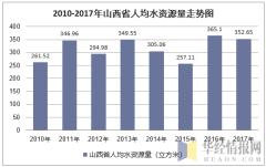 2010-2017年山西省人均水资源量走势图