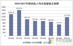 2010-2017年陕西省人均水资源量走势图