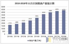 2010-2018年11月全国煤油产量统计图