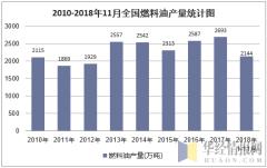 2010-2018年11月全国燃料油产量统计图