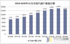 2010-2018年11月全国汽油产量统计图
