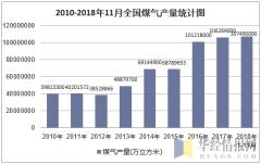 2010-2018年11月全国煤气产量统计图