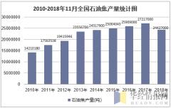 2010-2018年11月全国石油焦产量统计图