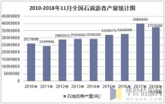 2010-2018年11月全国石油沥青产量统计图