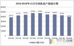 2010-2018年11月全国焦炭产量统计图