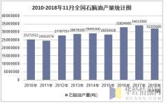 2010-2018年11月全国石脑油产量统计图