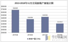 2010-2018年11月全国原煤产量统计图