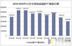 2010-2018年11月全国电站锅炉产量统计图