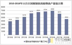 2010-2018年11月全国精制食用植物油产量统计图