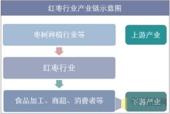红枣产业链示意图