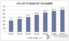 2011-2017年我国红枣产业市场规模走势