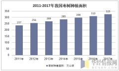 2011-2017年全国枣树种植面积