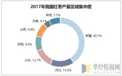 2017年我国红枣产量区域集中度