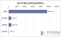 2017年部分企业红枣业务收入