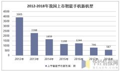 2012-2018年我国上市智能手机新机型
