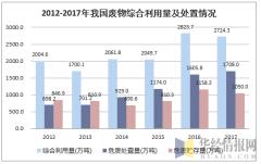 2012-2017年我国废物综合利用量及处置情况