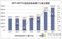 2011-2017年我国危险废物产生量及增速