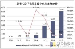 2011-2017年我国车载充电机市场规模