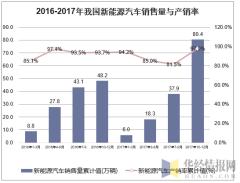 2016-2017年我国新能源汽车销售量与产销率