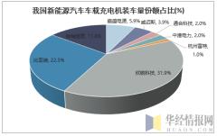 我国新能源汽车车载充电机装车量份额占比(%)