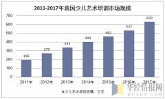 2011-2017年我国艺术培训市场规模走势