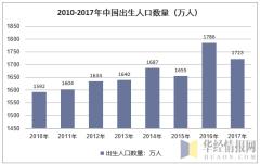 2010-2017年我国新生人口数量走势