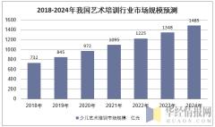 2018-2024年我国艺术培训行业市场规模预测