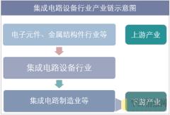 集成电路设备行业产业链结构示意图