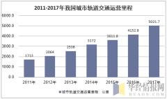 2011-2017年我国城市轨道交通运营里程走势