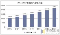 2011-2017年我国汽车保有量