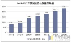 2011-2017年我国质量检验检测行业市场规模