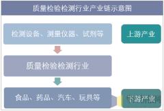 质量检验检测行业产业链示意图