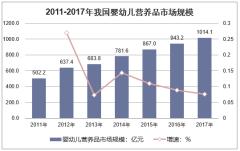 2011-2017年中国婴幼儿营养品市场规模情况
