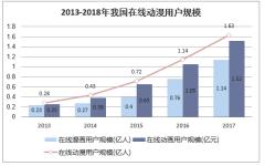2013-2018年我国在线动漫用户规模