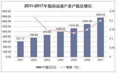 2011-2017年我国动漫产业产值及增长