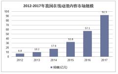 2012-2017年我国在线动漫内容市场规模