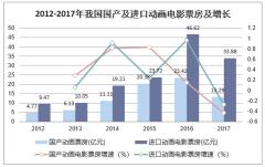 2012-2017年我国国产及进口动画电影票房及增长