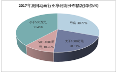 2017年我国动画行业净利润分布情况(单位:%)
