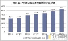 2011-2017年我国汽车零部件物流市场规模走势