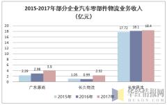 2015-2017年部分企业汽车零部件物流业务收入:亿元