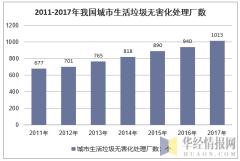2011-2017年我国城市生活垃圾无害化处理厂数