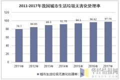 2011-2017年我国城市生活垃圾无害化处理率