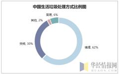 中国生活垃圾处理方式比例图