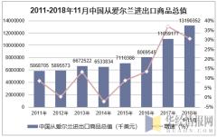 2011-2018年11月中国从爱尔兰进出口商品总值