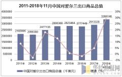 2011-2018年11月中国对爱尔兰出口商品总值