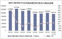 2011-2018年11月中国对爱沙尼亚出口商品总值