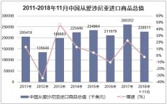 2011-2018年11月中国从爱沙尼亚进口商品总值