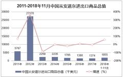 2011-2018年11月中国从安道尔进出口商品总值